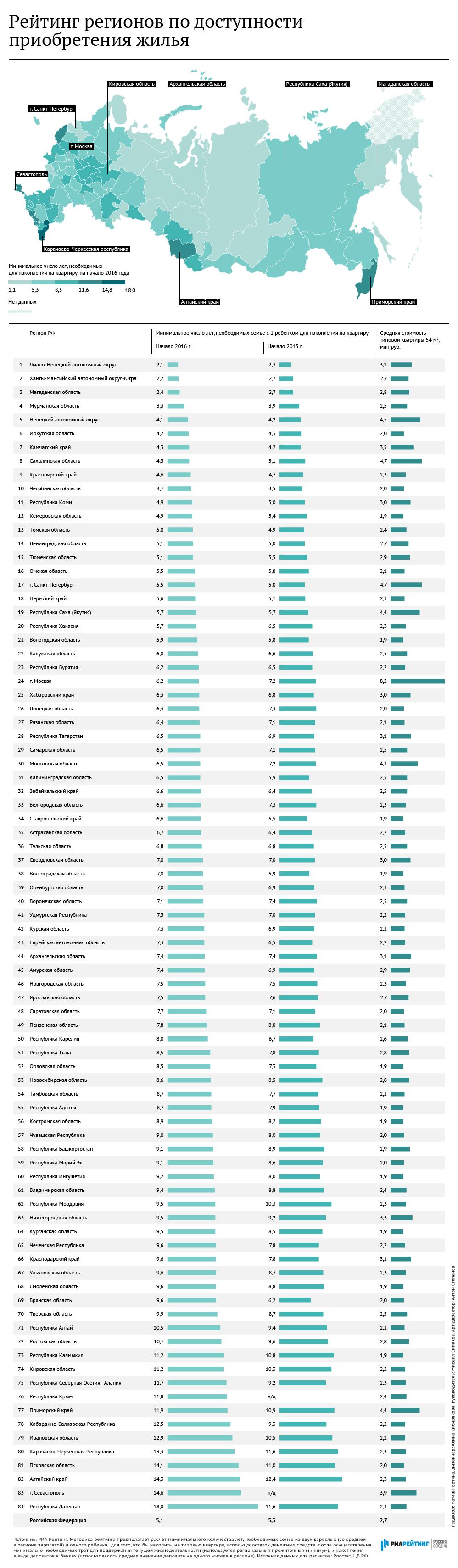 Сколько нужно копить на жилье в разных регионах России