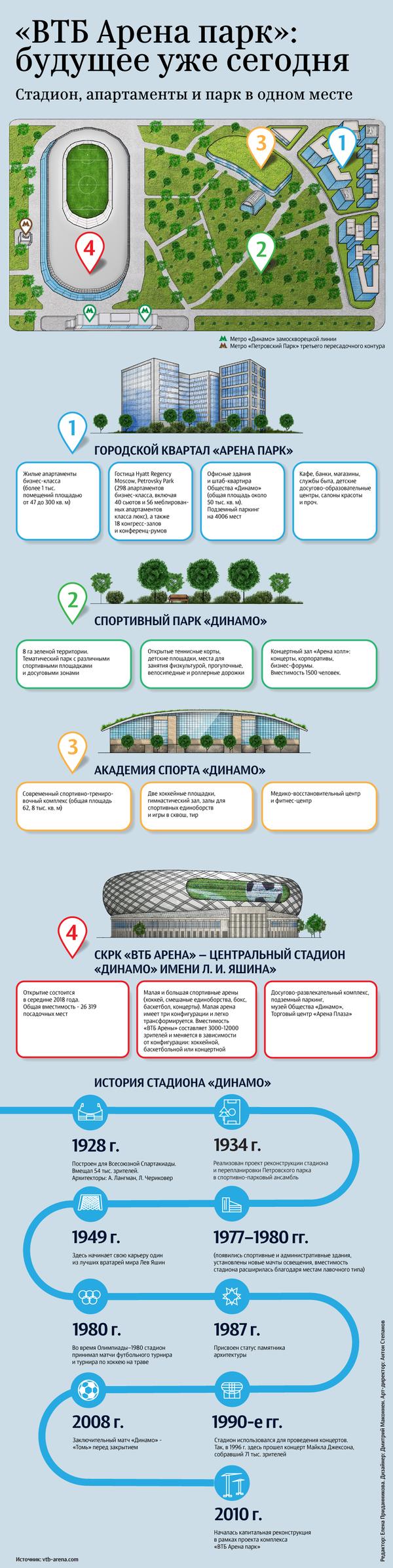 Городской кластер ВТБ Арена парк: стадион, апартаменты и парк в одном месте