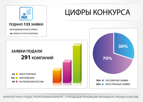 Инфографика. Архконкурс по программе реновации в Москве