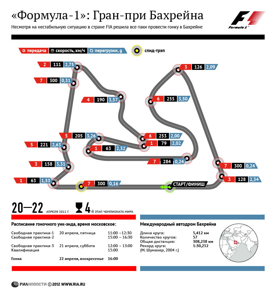 Формула-1: Гран-при Бахрейна